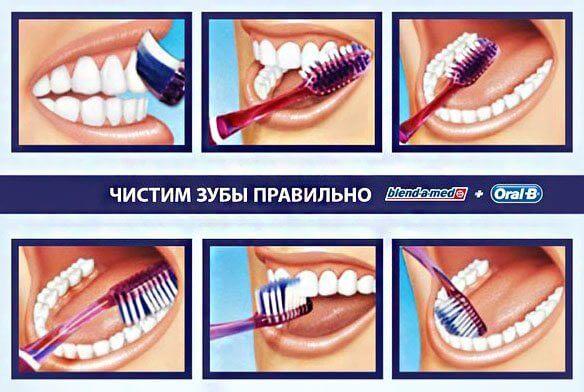 Знают как чистить зубы