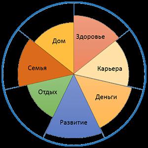 На бумаге круг, делит его на 7 частей и в каждой из частей записывает то, что особенно ценит в своей жизни