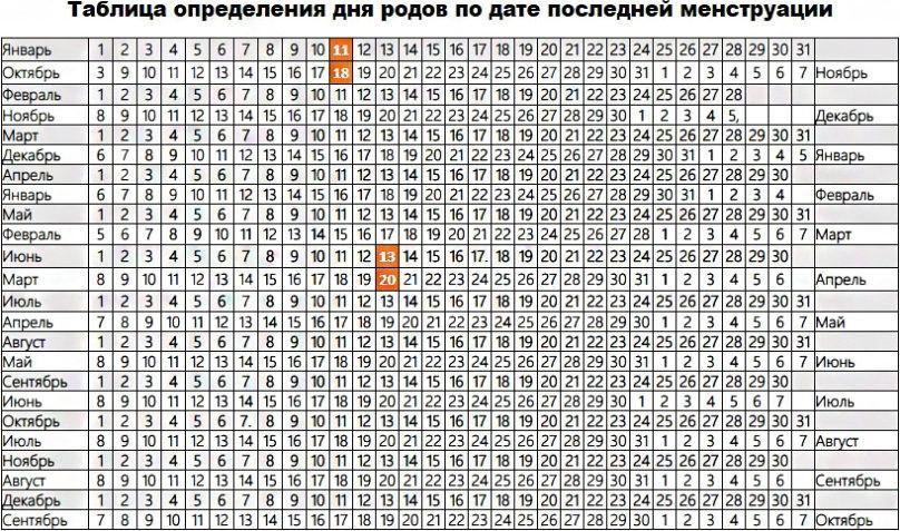Специальная таблица определения дня родов